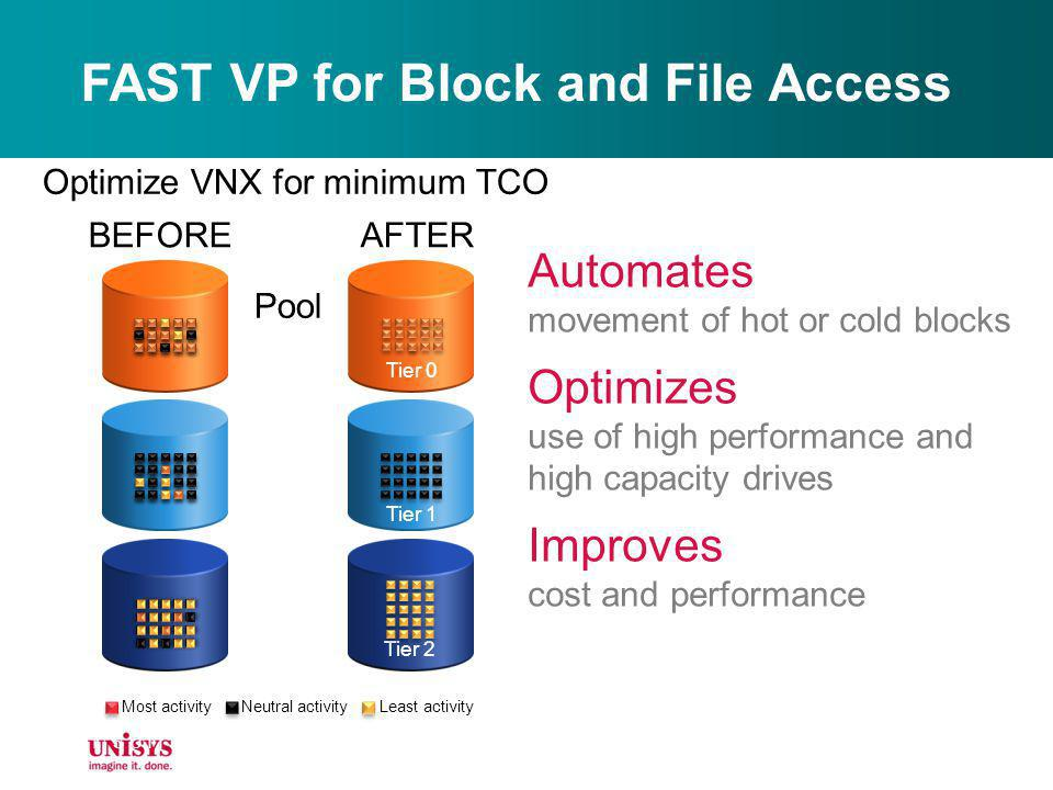 FAST VP for Block and File Access Automates movement of hot or cold blocks Optimizes use of high performance and high capacity drives Improves cost an