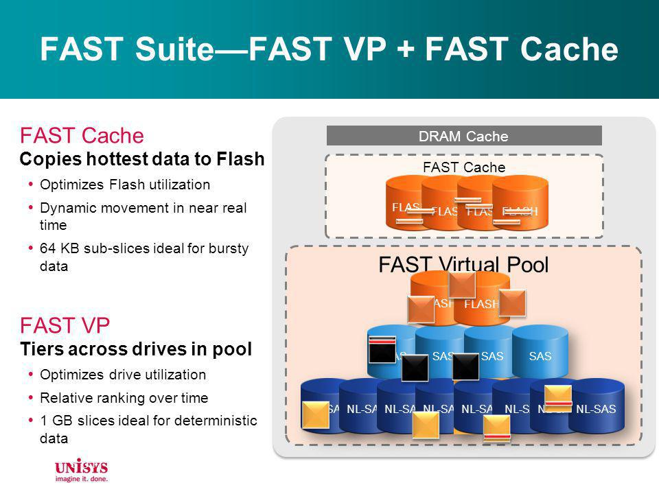 FAST SuiteFAST VP + FAST Cache FAST Virtual Pool FLASH FAST Cache Copies hottest data to Flash Optimizes Flash utilization Dynamic movement in near re