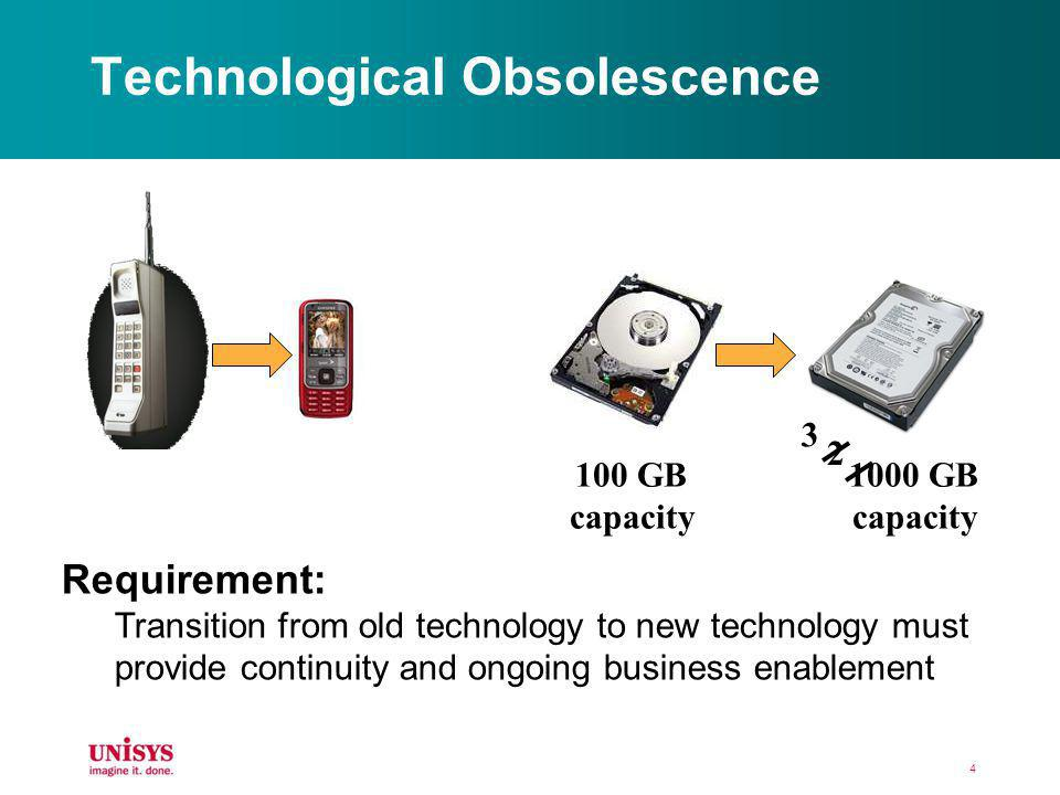 Technological Obsolescence 4 100 GB capacity 1000 GB capacity 3 2 Requirement: Transition from old technology to new technology must provide continuit