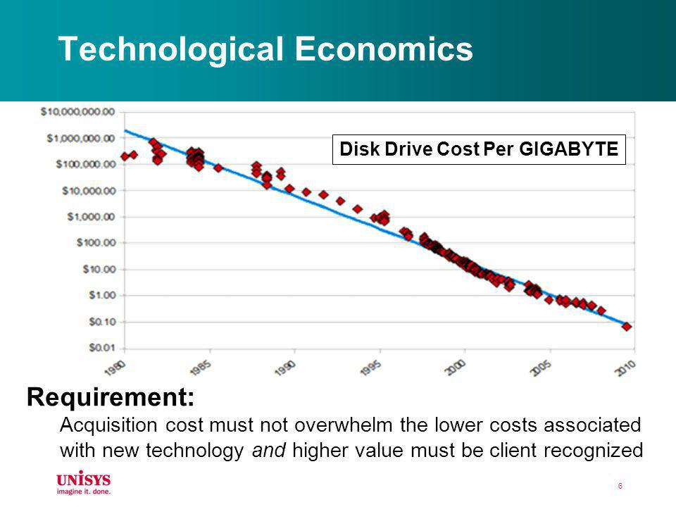 Technological Economics 6 Disk Drive Cost Per GIGABYTE Requirement: Acquisition cost must not overwhelm the lower costs associated with new technology
