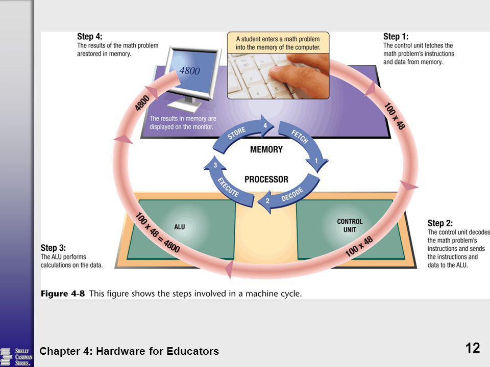 Chapter 4: Hardware for Educators 12