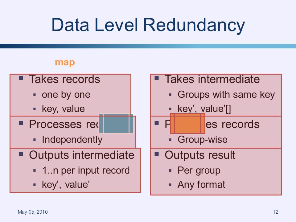 Data Level Redundancy Takes records one by one key, value Processes records Independently Outputs intermediate 1..n per input record key, value Takes intermediate Groups with same key key, value[] Processes records Group-wise Outputs result Per group Any format May 05, 201012 mapreduce