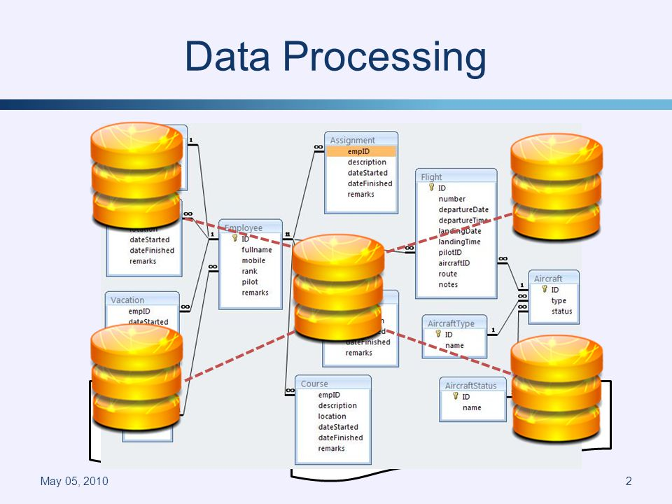 Data Processing May 05, 20102 visitors.txt: Julia Anna Rachel Camilla Lorna Julia.txt: 1272900910 1272910733 … Rachel.txt: 1272410730 1272810771 … Lorna.txt: 1272410811 1272910610 …