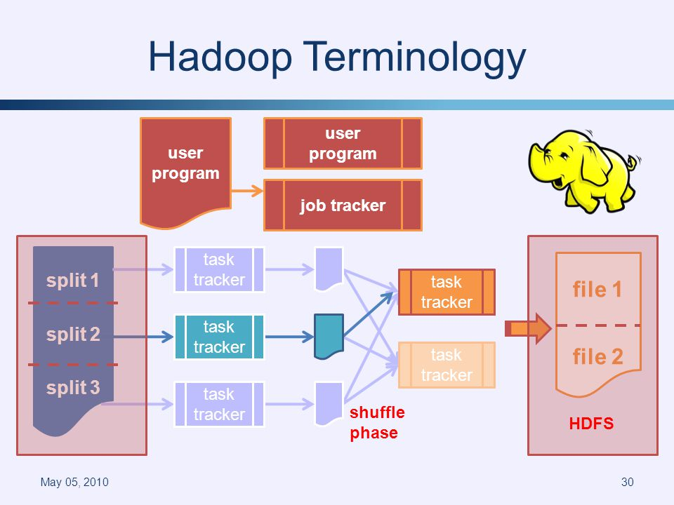 Hadoop Terminology May 05, 201030 split 1 split 2 split 3 worker file 1 file 2 shuffle phase master user program user program node job tracker task tracker HDFS