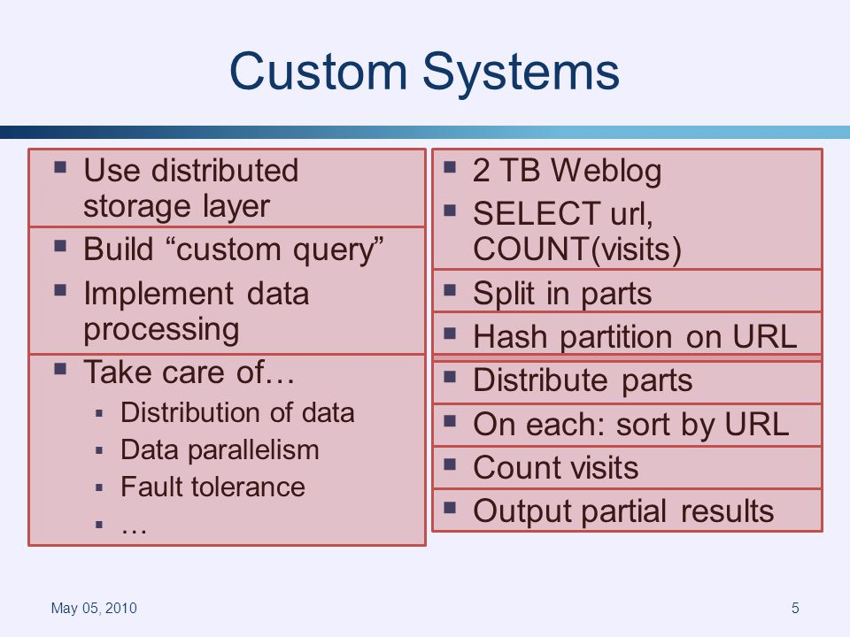 Custom Systems Use distributed storage layer Build custom query Implement data processing Take care of… Distribution of data Data parallelism Fault tolerance … 2 TB Weblog SELECT url, COUNT(visits) Split in parts Hash partition on URL Distribute parts On each: sort by URL Count visits Output partial results May 05, 20105