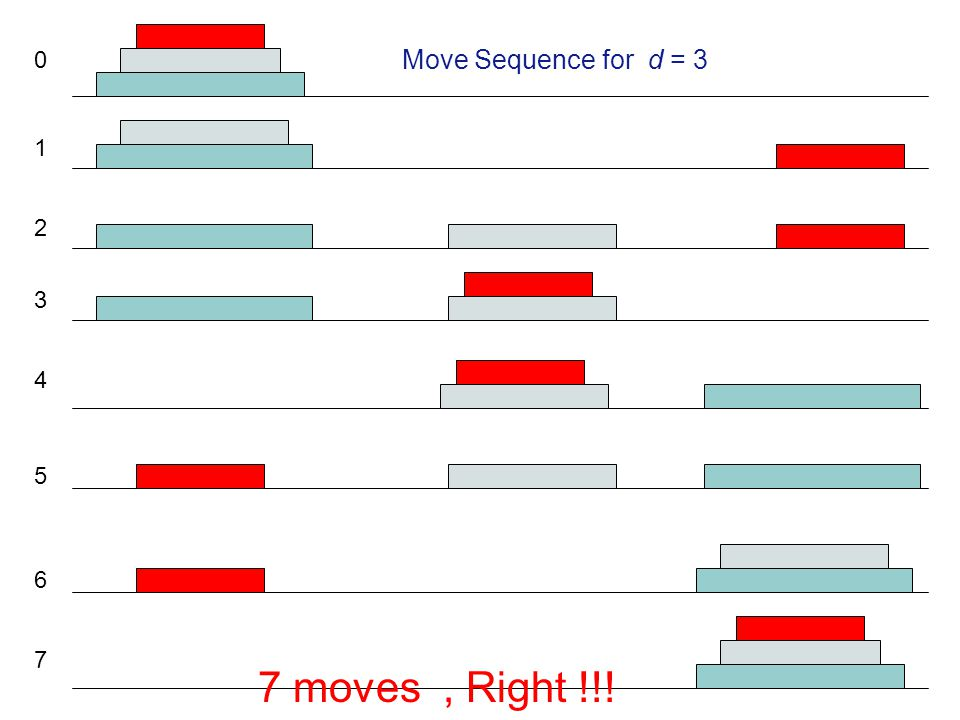1 2 3 4 5 6 7 0 Move Sequence for d = 3 7 moves, Right !!!