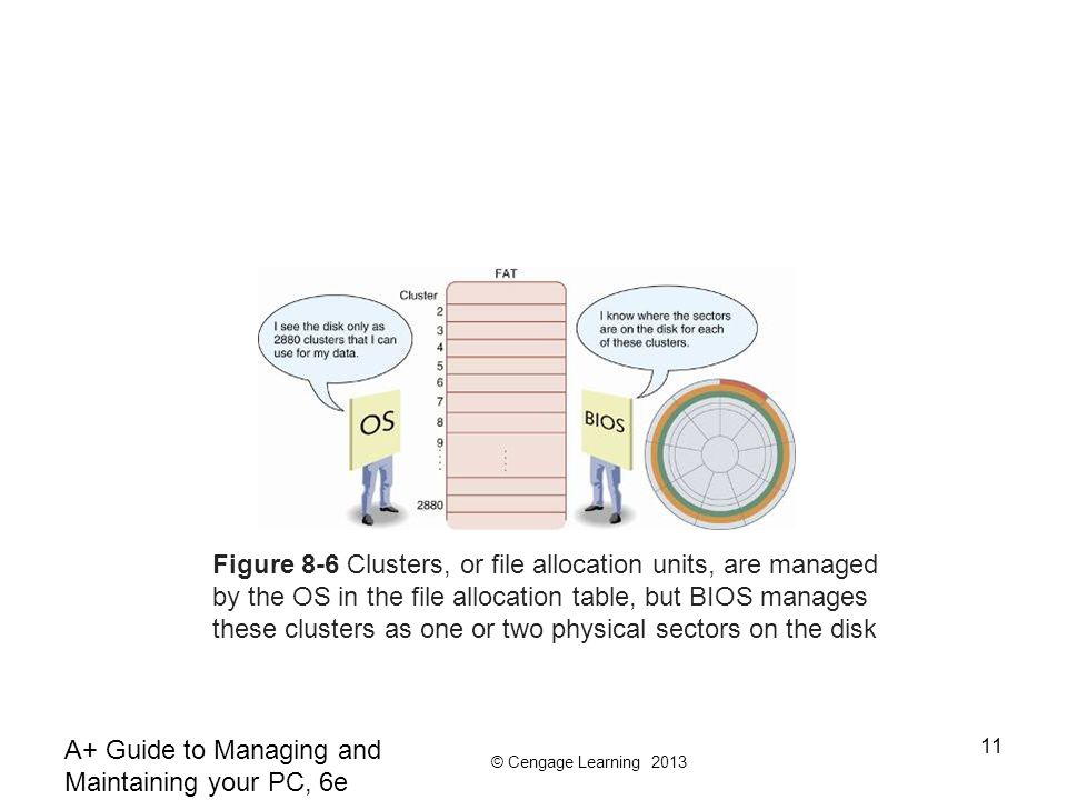 © Cengage Learning 2013 A+ Guide to Managing and Maintaining your PC, 6e 11 Figure 8-6 Clusters, or file allocation units, are managed by the OS in th