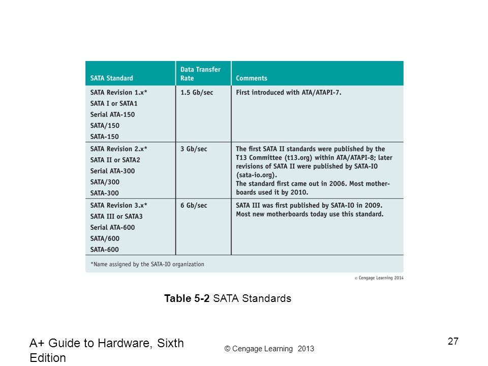 © Cengage Learning 2013 A+ Guide to Hardware, Sixth Edition 27 Table 5-2 SATA Standards