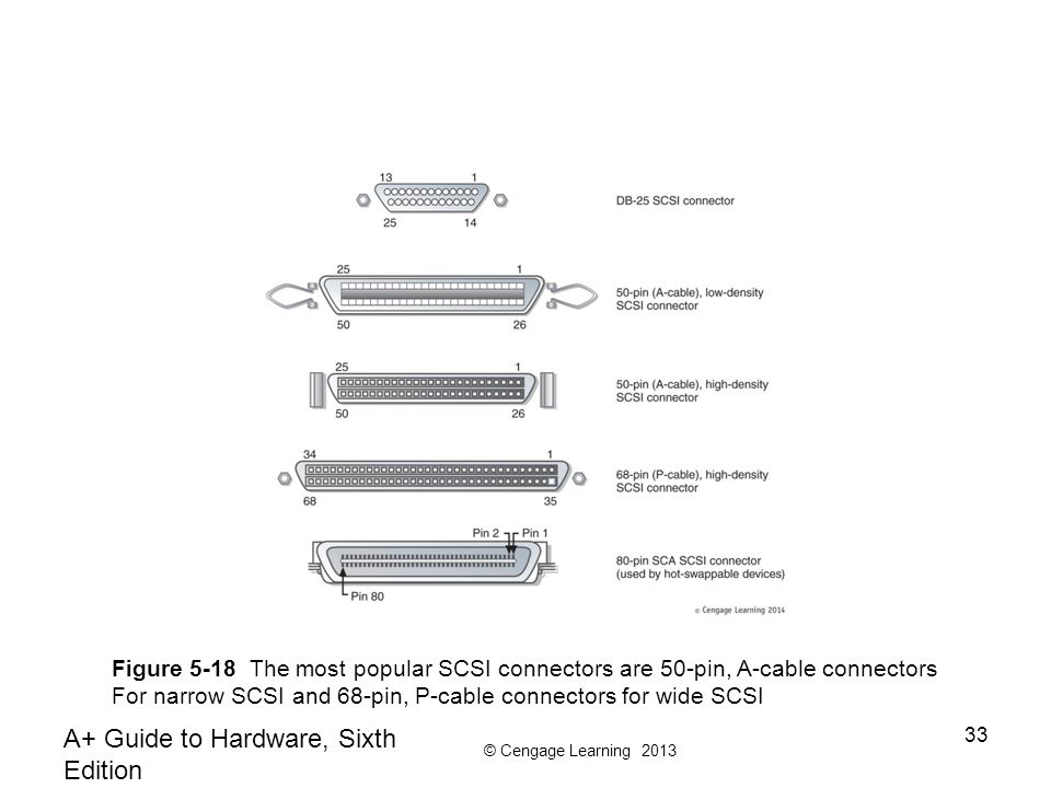 © Cengage Learning 2013 A+ Guide to Hardware, Sixth Edition 33 Figure 5-18 The most popular SCSI connectors are 50-pin, A-cable connectors For narrow