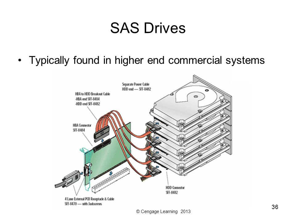 © Cengage Learning 2013 SAS Drives Typically found in higher end commercial systems 36