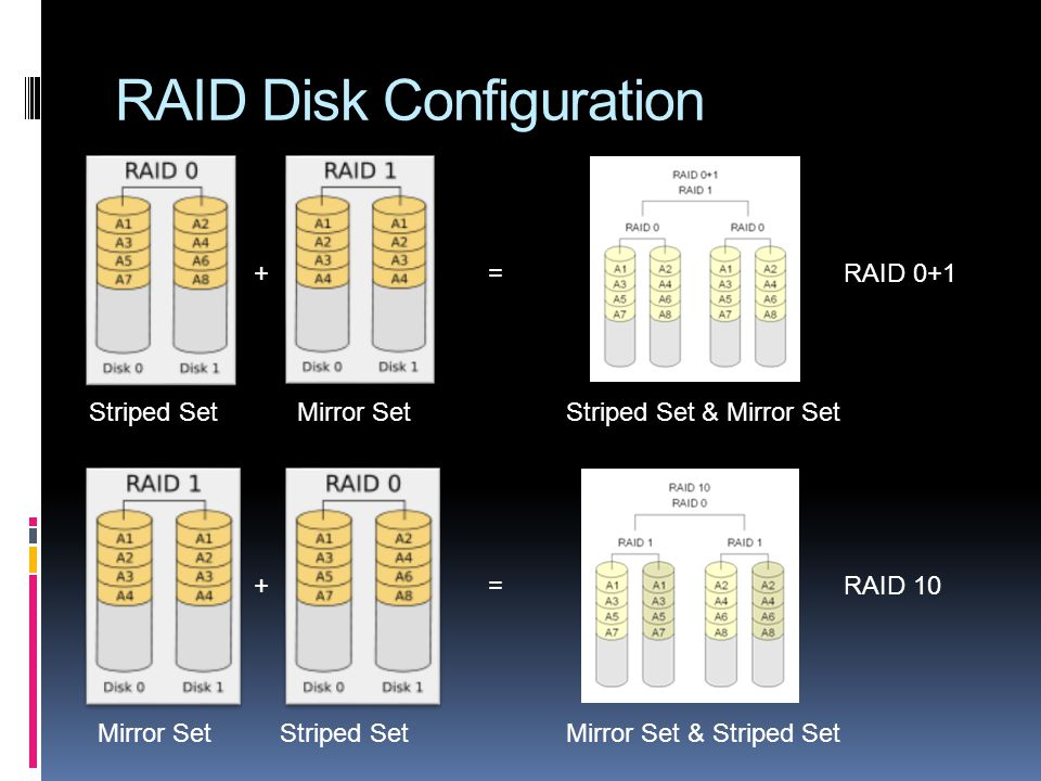 RAID Disk Configuration Striped Set RAID 0 Mirror Set RAID 1 Stripe Set dedicated parity RAID 3 & 4 Stripe Set distributed parity RAID 5 Stripe Set di