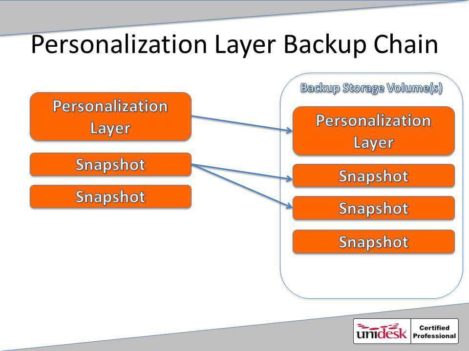 Personalization Layer Backup Chain
