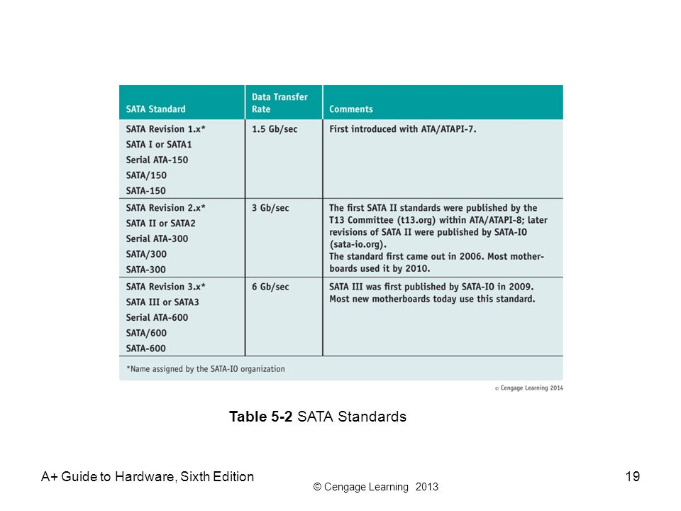 © Cengage Learning 2013 A+ Guide to Hardware, Sixth Edition19 Table 5-2 SATA Standards