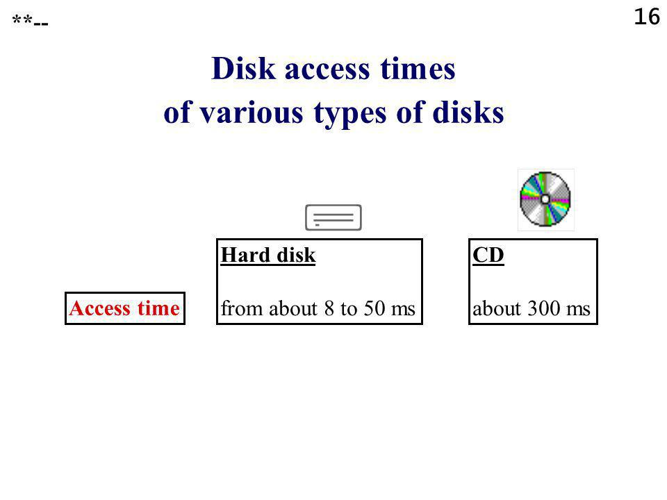 16 Disk access times of various types of disks Access time Hard disk from about 8 to 50 ms CD about 300 ms **--
