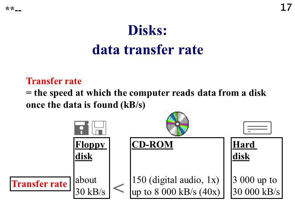 17 Disks: data transfer rate Transfer rate Hard disk up to kB/s CD-ROM 150 (digital audio, 1x) up to kB/s (40x) Transfer rate = the speed at which the computer reads data from a disk once the data is found (kB/s) Floppy disk about 30 kB/s < **--