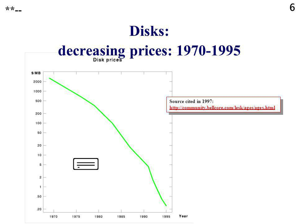 6 Disks: decreasing prices: **-- Source cited in 1997:     Source cited in 1997: