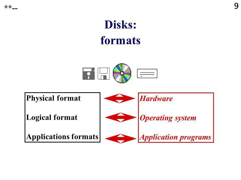 9 Disks: formats Physical format Logical format Applications formats Hardware Operating system Application programs **--