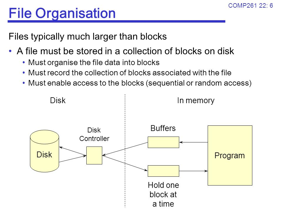 COMP261 22: 6 File Organisation Files typically much larger than blocks A file must be stored in a collection of blocks on disk Must organise the file
