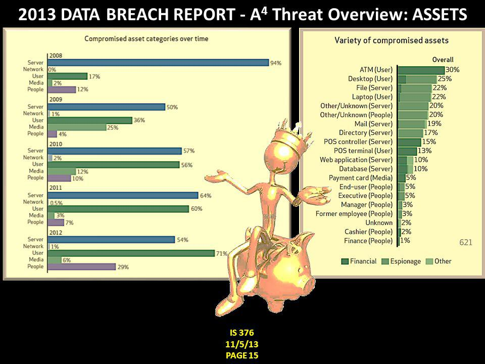 IS 376 11/5/13 PAGE 14 2013 DATA BREACH REPORT - A 4 Threat Overview: ACTIONS