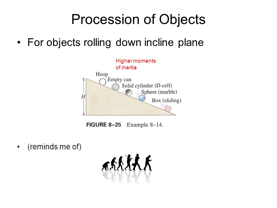 Procession of Objects For objects rolling down incline plane (reminds me of) Higher moments of inertia