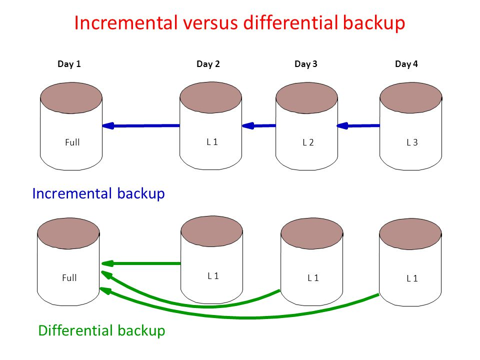 Incremental versus differential backup Full L 1 Differential backup Full L 1 L 2L 3 Incremental backup Day 1 Day 2 Day 3 Day 4