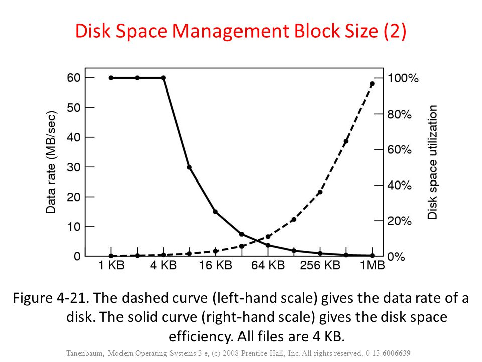 Figure 4-21. The dashed curve (left-hand scale) gives the data rate of a disk. The solid curve (right-hand scale) gives the disk space efficiency. All