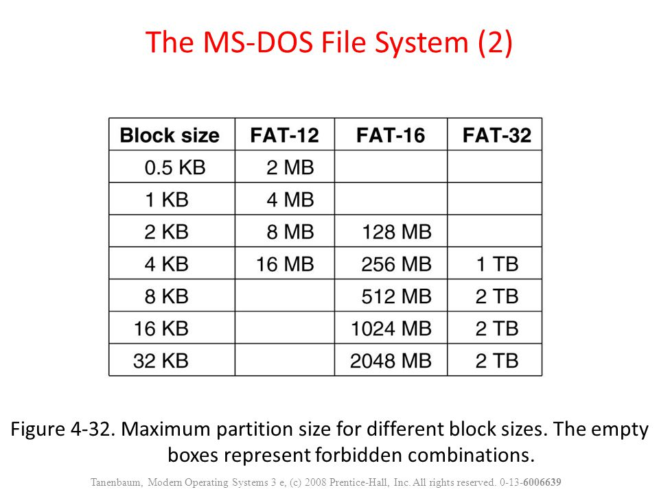 Figure 4-32. Maximum partition size for different block sizes. The empty boxes represent forbidden combinations. The MS-DOS File System (2) Tanenbaum,