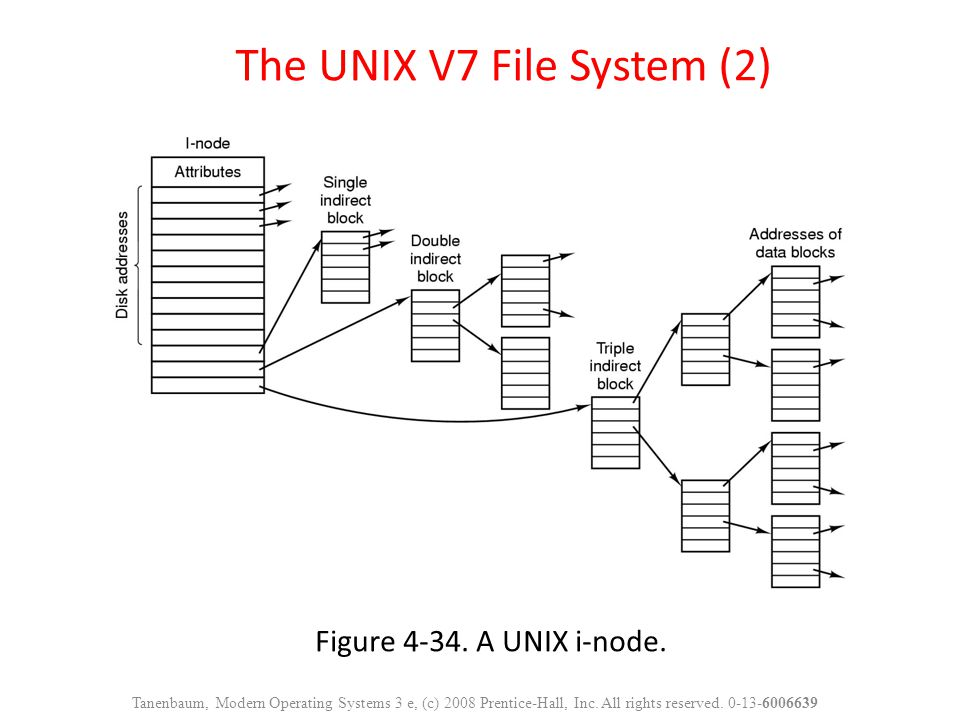 Figure 4-34. A UNIX i-node. The UNIX V7 File System (2) Tanenbaum, Modern Operating Systems 3 e, (c) 2008 Prentice-Hall, Inc. All rights reserved. 0-1