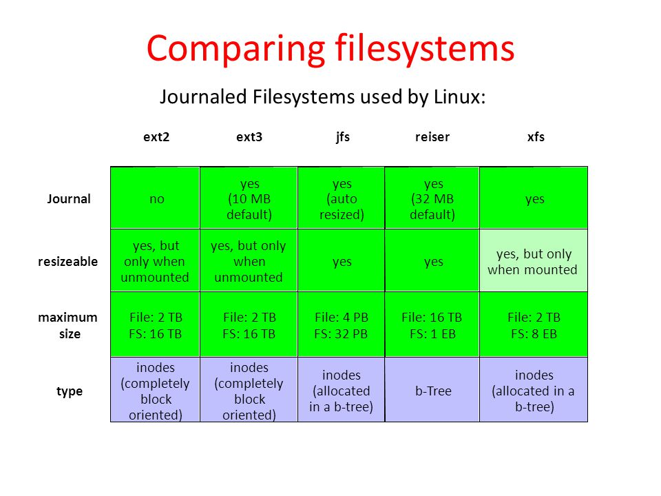 Comparing filesystems ext2ext3jfsreiserxfs Journal no yes (10 MB default) yes (auto resized) yes (32 MB default) yes resizeable yes, but only when unm