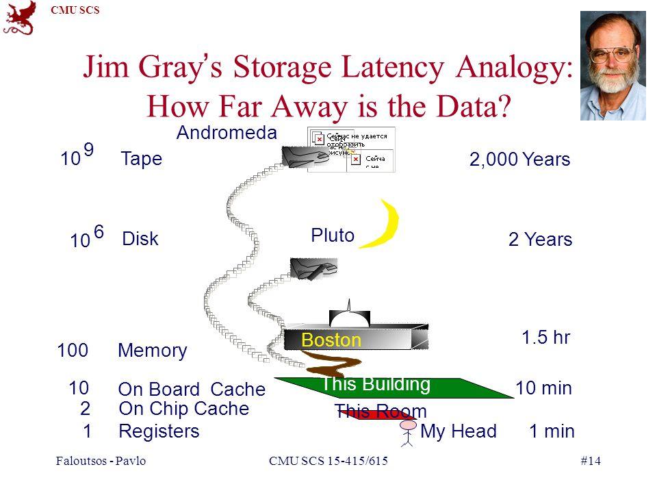 CMU SCS Faloutsos - PavloCMU SCS 15-415/615#14 Jim Grays Storage Latency Analogy: How Far Away is the Data