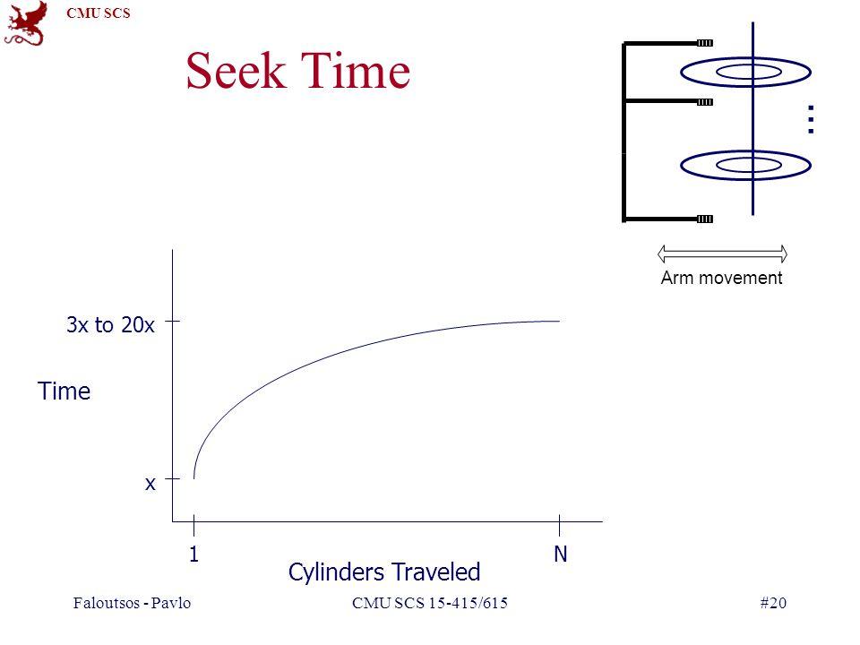 CMU SCS Faloutsos - PavloCMU SCS 15-415/615#20 Seek Time 3x to 20x x 1N Cylinders Traveled Time Arm movement …