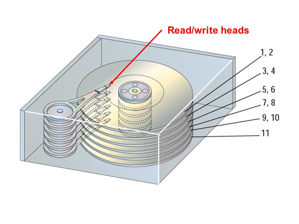 Magnetic Storage Devices - Hard Disks Hard disks use multiple platters, stacked on a spindle. Each platter has two read/write heads, one for each side