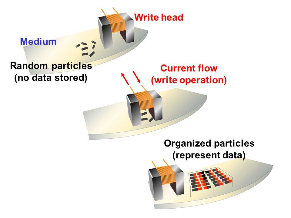 Random particles (no data stored) Current flow (write operation) Organized particles (represent data) Medium Write head