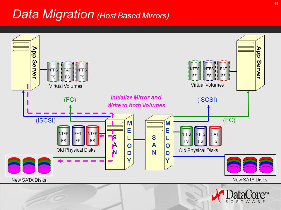 11 Data Migration (Host Based Mirrors) (iSCSI) (FC) (iSCSI)(FC) New SATA Disks App Server SANSAN MELODYMELODY SANSAN MELODYMELODY Initialize Mirror and Write to both Volumes Virtual Volumes NTFS FS FAT FS NTFS FS Virtual Volumes NTFS FS NTFS FS FAT FS Old Physical Disks NTFS FS FAT FS NTFS FS Old Physical Disks NTFS FS NTFS FS FAT FS