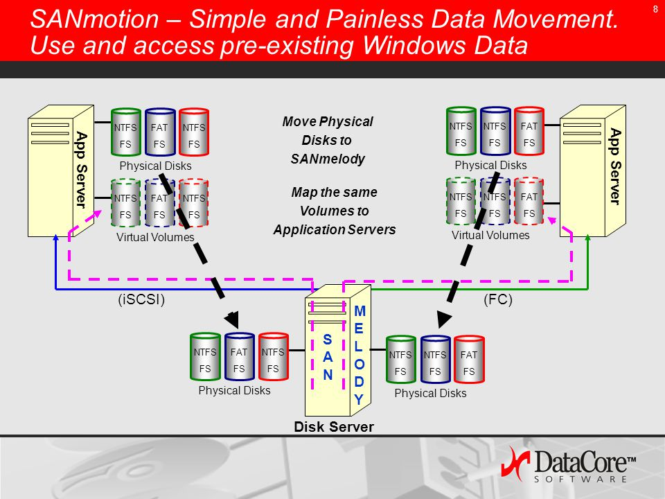 8 SANmotion – Simple and Painless Data Movement.