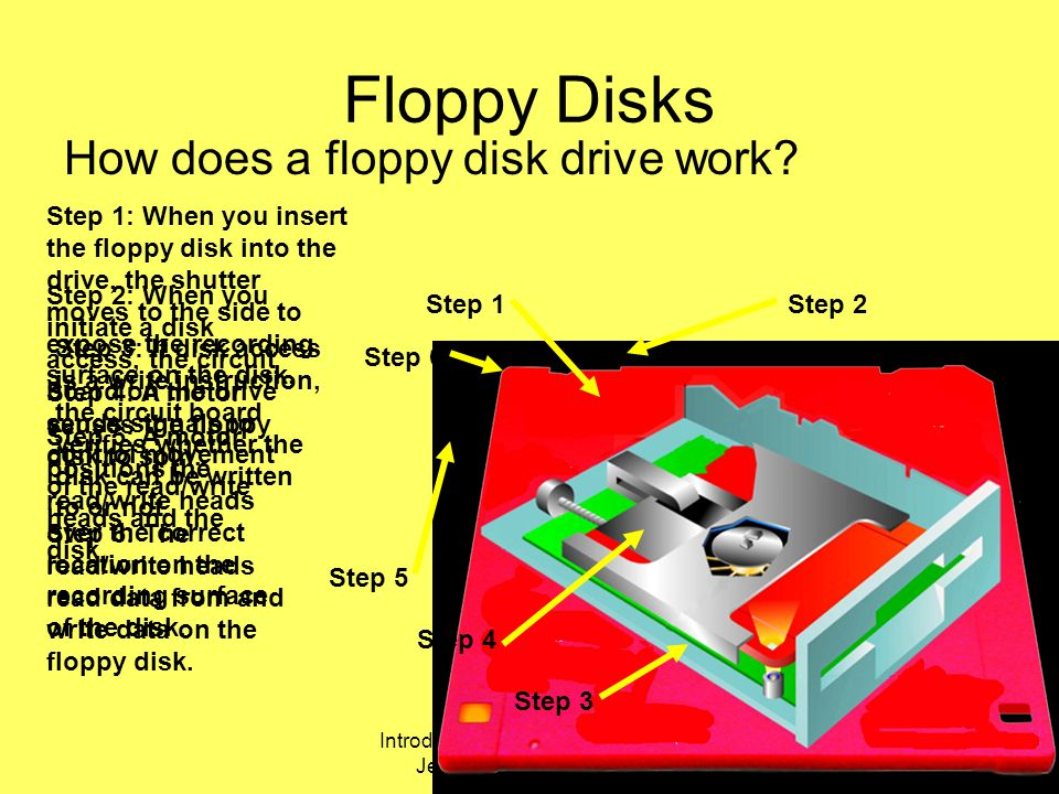 Introduction Computer Hardware Jess Role @UEAB 2006 Step 6: The read/write heads read data from and write data on the floppy disk.
