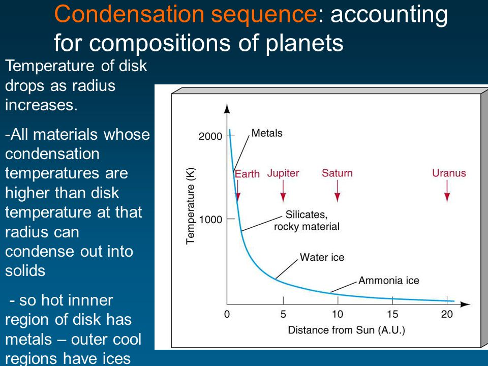 Condensation sequence: accounting for compositions of planets Temperature of disk drops as radius increases.