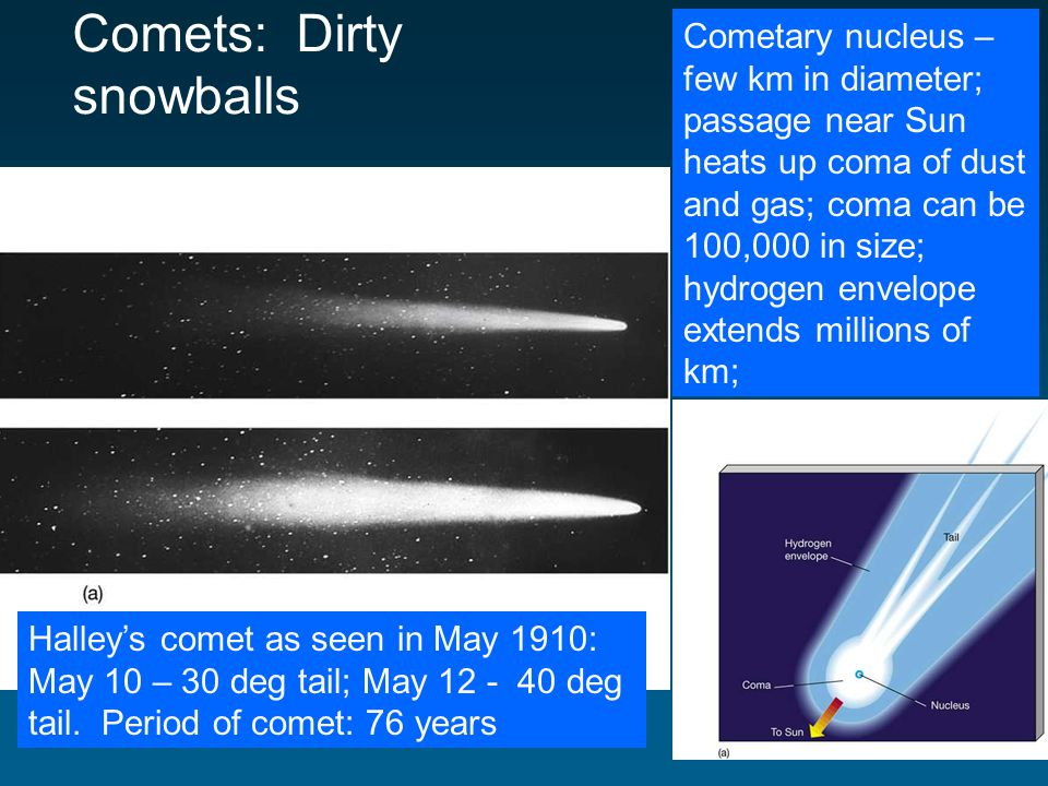 Comets: Dirty snowballs Halleys comet as seen in May 1910: May 10 – 30 deg tail; May 12 - 40 deg tail.