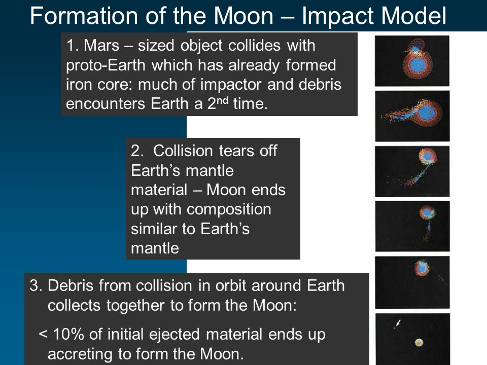 Formation of the Moon – Impact Model 1.