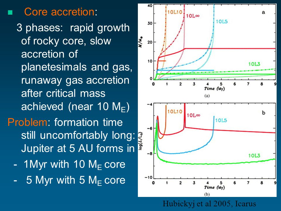 Core accretion: 3 phases: rapid growth of rocky core, slow accretion of planetesimals and gas, runaway gas accretion after critical mass achieved (near 10 M E ) Problem: formation time still uncomfortably long: Jupiter at 5 AU forms in - 1Myr with 10 M E core - 5 Myr with 5 M E core Hubickyj et al 2005, Icarus