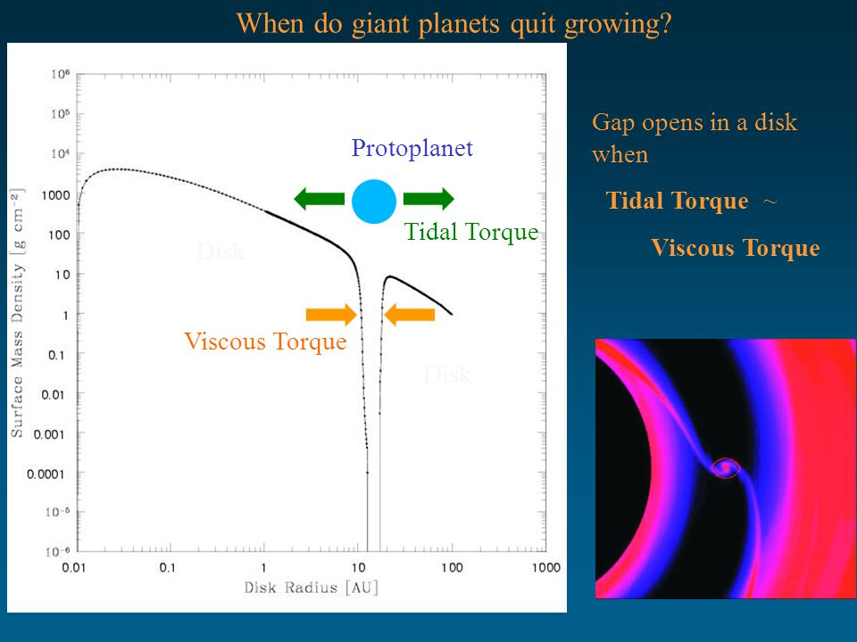 Protoplanet Tidal Torque Viscous Torque Disk Gap opens in a disk when Tidal Torque ~ Viscous Torque When do giant planets quit growing