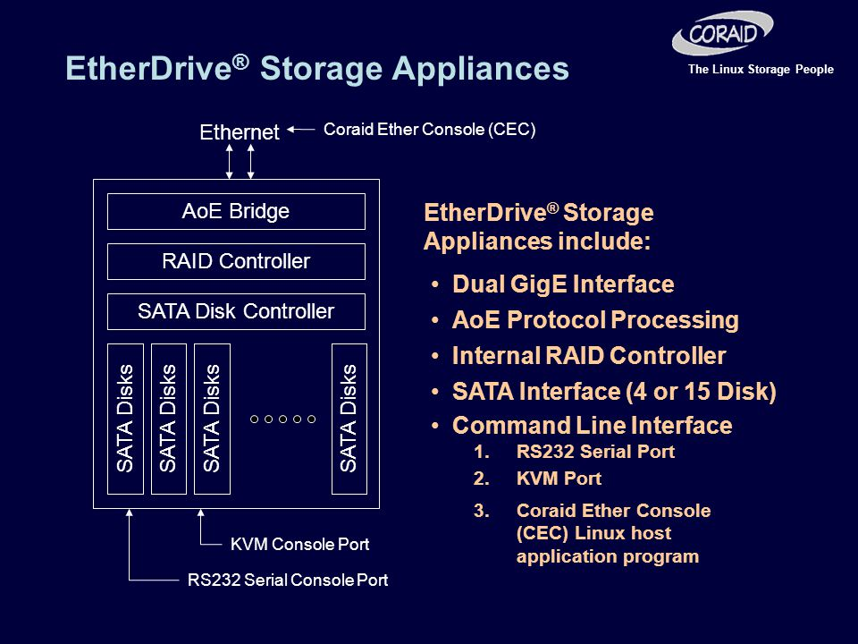 The Linux Storage People AoE Bridge SATA Disk Controller RAID Controller SATA Disks Ethernet Dual GigE Interface AoE Protocol Processing Internal RAID Controller SATA Interface (4 or 15 Disk) EtherDrive ® Storage Appliances include: EtherDrive ® Storage Appliances Command Line Interface 1.RS232 Serial Port RS232 Serial Console Port KVM Console Port Coraid Ether Console (CEC) 2.