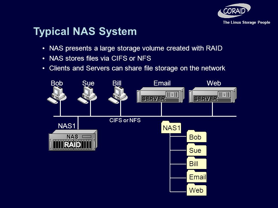 The Linux Storage People Typical NAS System NAS presents a large storage volume created with RAID NAS SERVERSERVER NAS stores files via CIFS or NFS Clients and Servers can share file storage on the network BobSueBillEmailWeb NAS1 CIFS or NFS RAID Bob Sue Bill Email Web NAS1