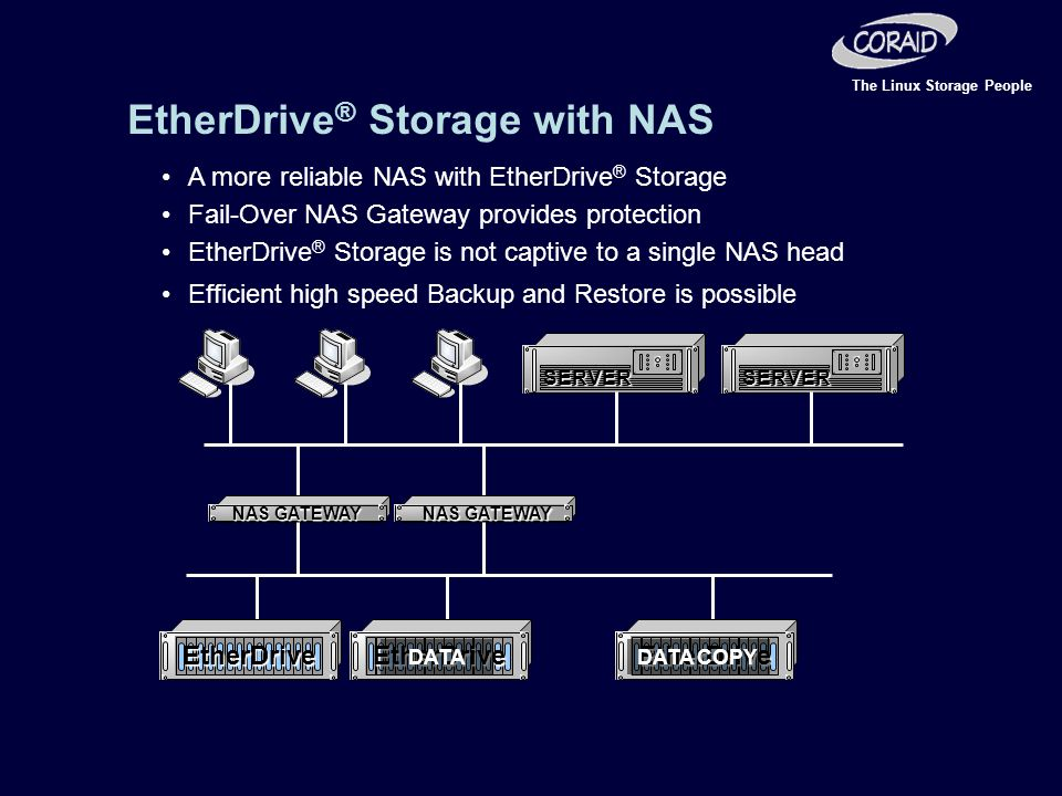 The Linux Storage People A more reliable NAS with EtherDrive ® Storage SERVERSERVER Fail-Over NAS Gateway provides protection EtherDrive ® Storage is not captive to a single NAS head NAS GATEWAY Efficient high speed Backup and Restore is possible DATADATA COPY EtherDrive ® Storage with NAS