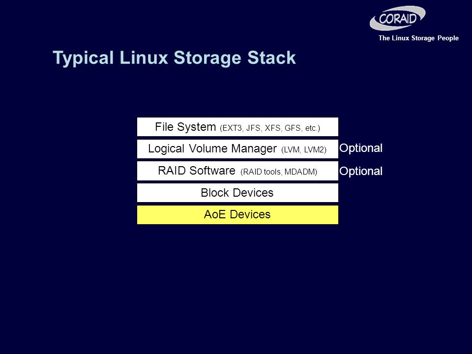 The Linux Storage People File System (EXT3, JFS, XFS, GFS, etc.) Logical Volume Manager (LVM, LVM2) RAID Software (RAID tools, MDADM) Block Devices AoE Devices Typical Linux Storage Stack Optional