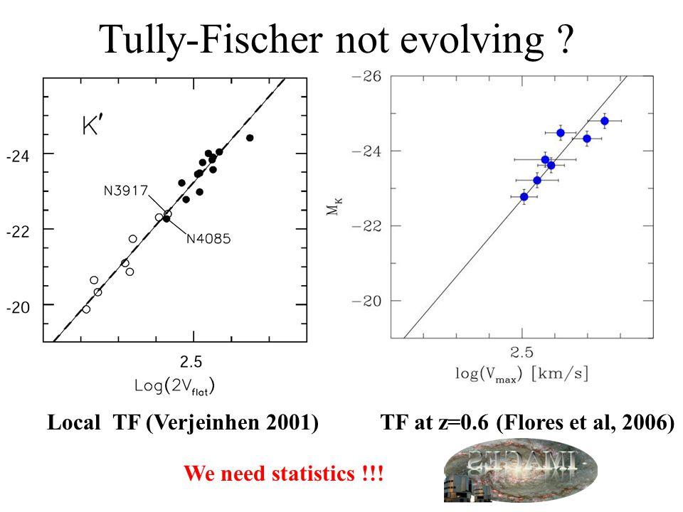 Local TF (Verjeinhen 2001)TF at z=0.6 (Flores et al, 2006) Tully-Fischer not evolving .