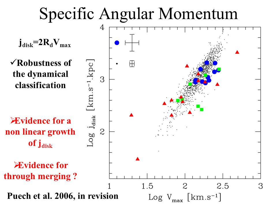 Specific Angular Momentum Evidence for a non linear growth of j disk Evidence for through merging .