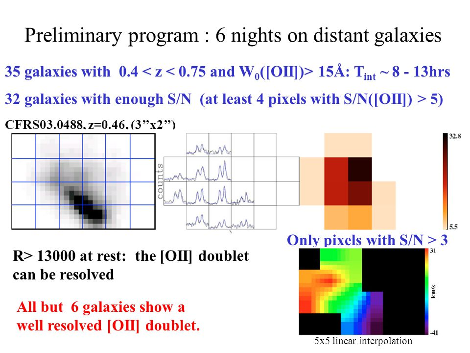 35 galaxies with 0.4 15Å: T int ~ 8 - 13hrs 32 galaxies with enough S/N (at least 4 pixels with S/N([OII]) > 5) CFRS03.0488, z=0.46, (3x2) Preliminary program : 6 nights on distant galaxies 1 2 3 4 R> 13000 at rest: the [OII] doublet can be resolved All but 6 galaxies show a well resolved [OII] doublet.