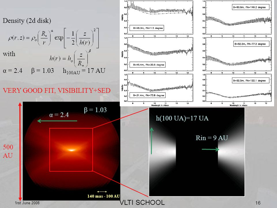 VLTI SCHOOL 1rst June mas AU 500 AU α = 2.4 β = 1.03 h(100 UA)=17 UA Rin = 9 AU Density (2d disk) with α = 2.4 β = 1.03 h 100AU = 17 AU VERY GOOD FIT, VISIBILITY+SED