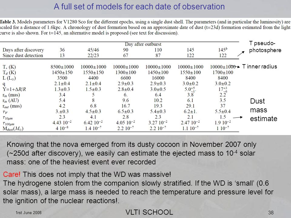 VLTI SCHOOL 1rst June 2008 38 T pseudo- photosphere T inner radius Dust mass estimate Knowing that the nova emerged from its dusty cocoon in November 2007 only (~250d after discovery), we easily can estimate the ejected mass to 10 -4 solar mass: one of the heaviest event ever recorded Care.